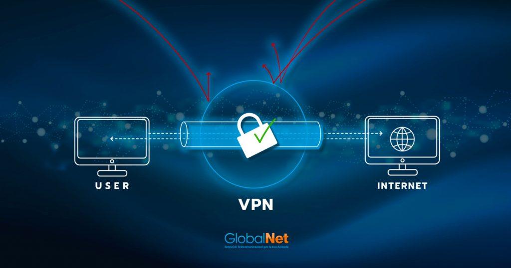 VPN GlobalNet