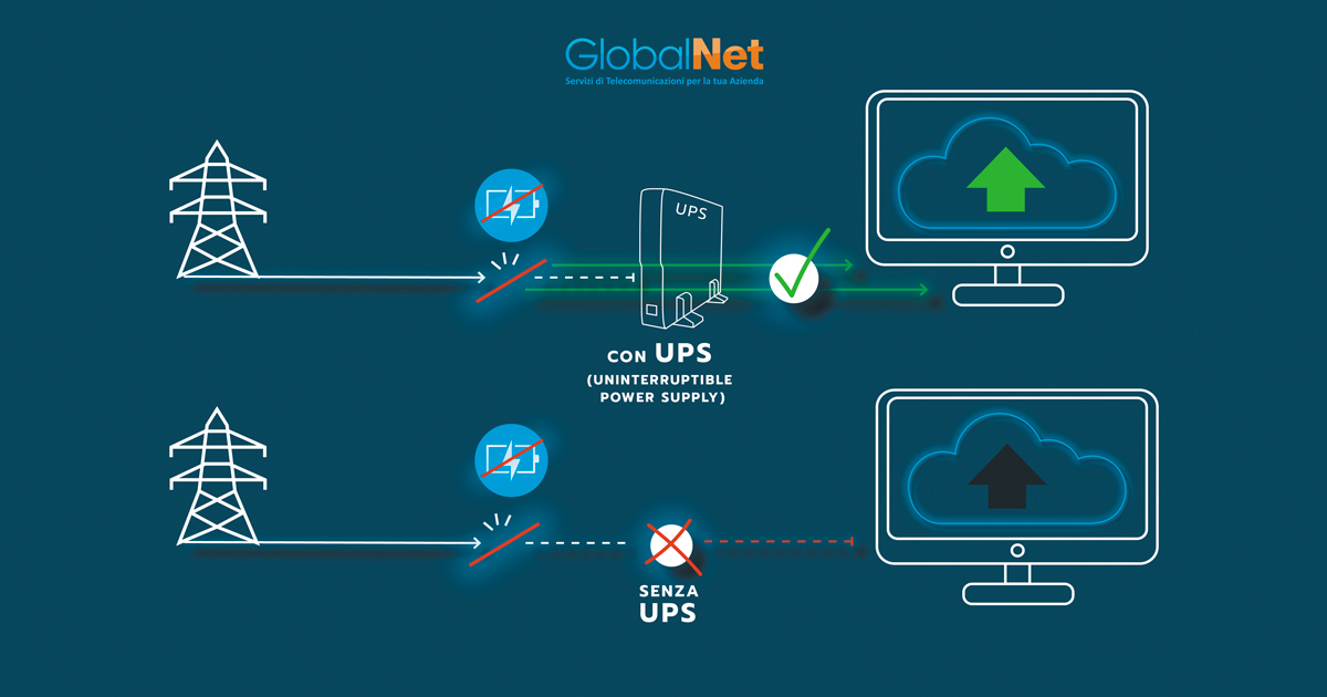 UPS Business Continuity